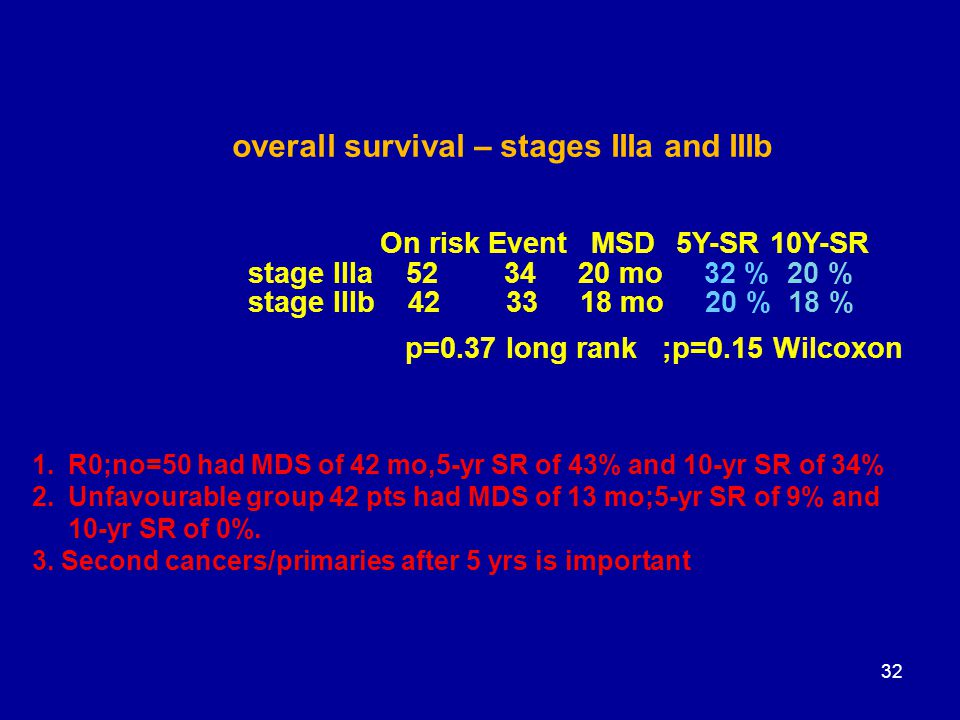 overall survival – stages IIIa and IIIb