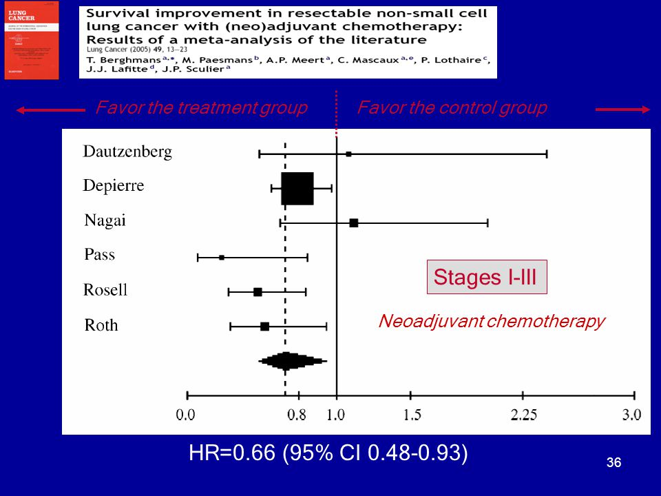 Stages I-III HR=0.66 (95% CI 0.48-0.93) Favor the treatment group