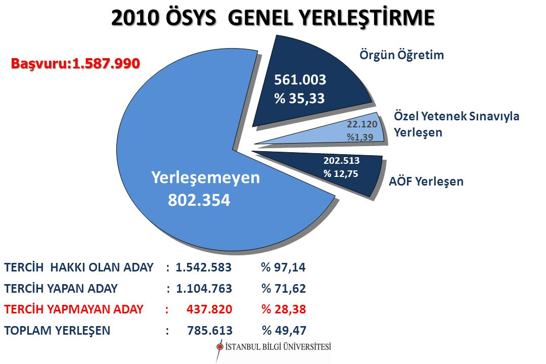 2010 ÖSYS GENEL YERLEŞTİRME