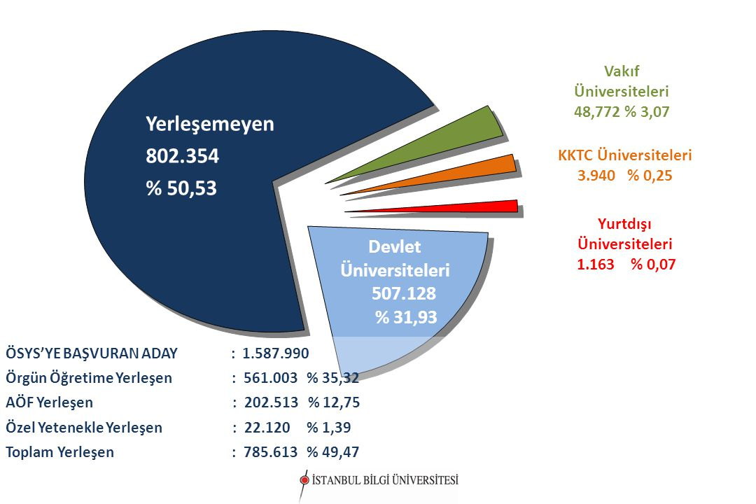 Yerleşemeyen 802.354 % 50,53 2010 ÖSYS GENEL YERLEŞTİRME SONUÇLARI