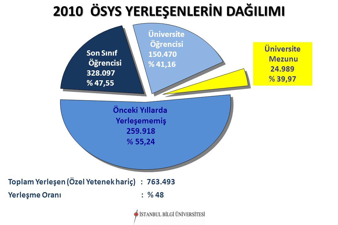 2010 ÖSYS YERLEŞENLERİN DAĞILIMI