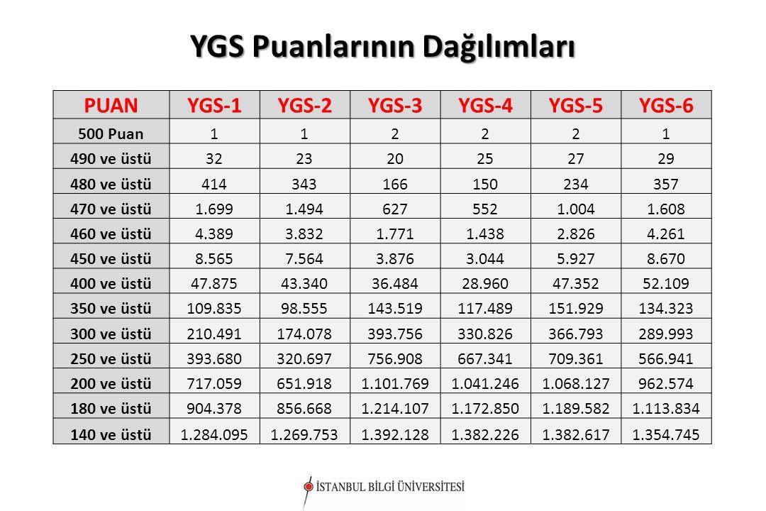 YGS Puanlarının Dağılımları