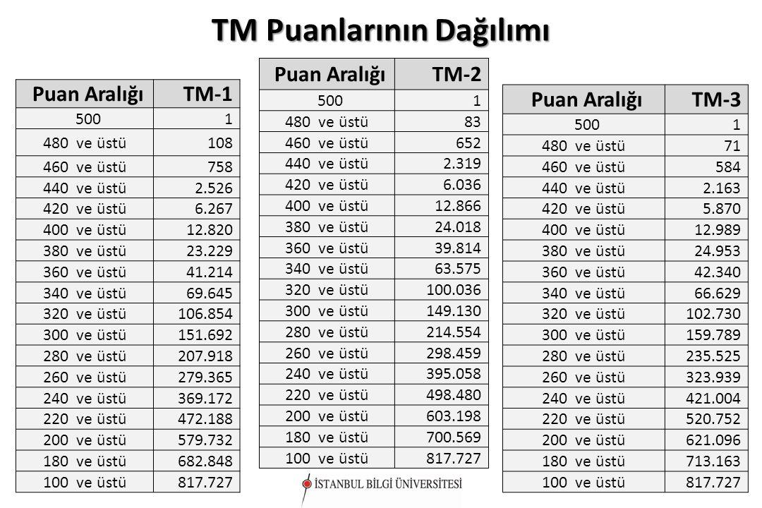 TM Puanlarının Dağılımı