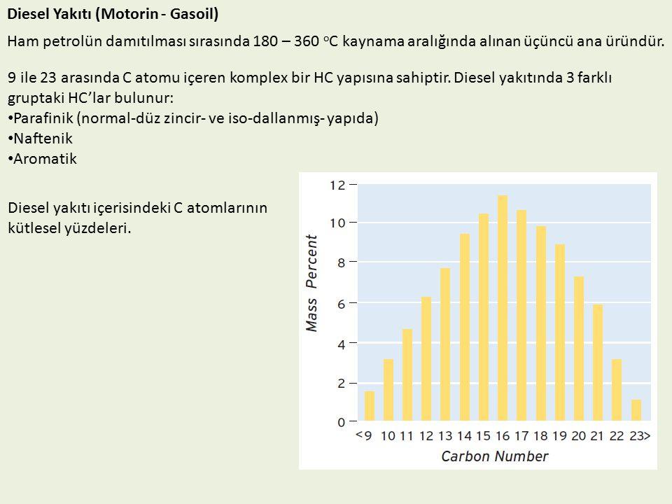 Diesel Yakıtı (Motorin - Gasoil)