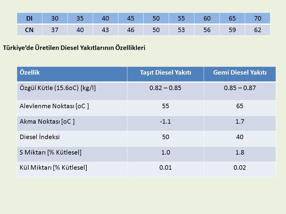 DI 30. 35. 40. 45. 50. 55. 60. 65. 70. CN. 37. 43. 46. 53. 56. 59. 62. Türkiye'de Üretilen Diesel Yakıtlarının Özellikleri.
