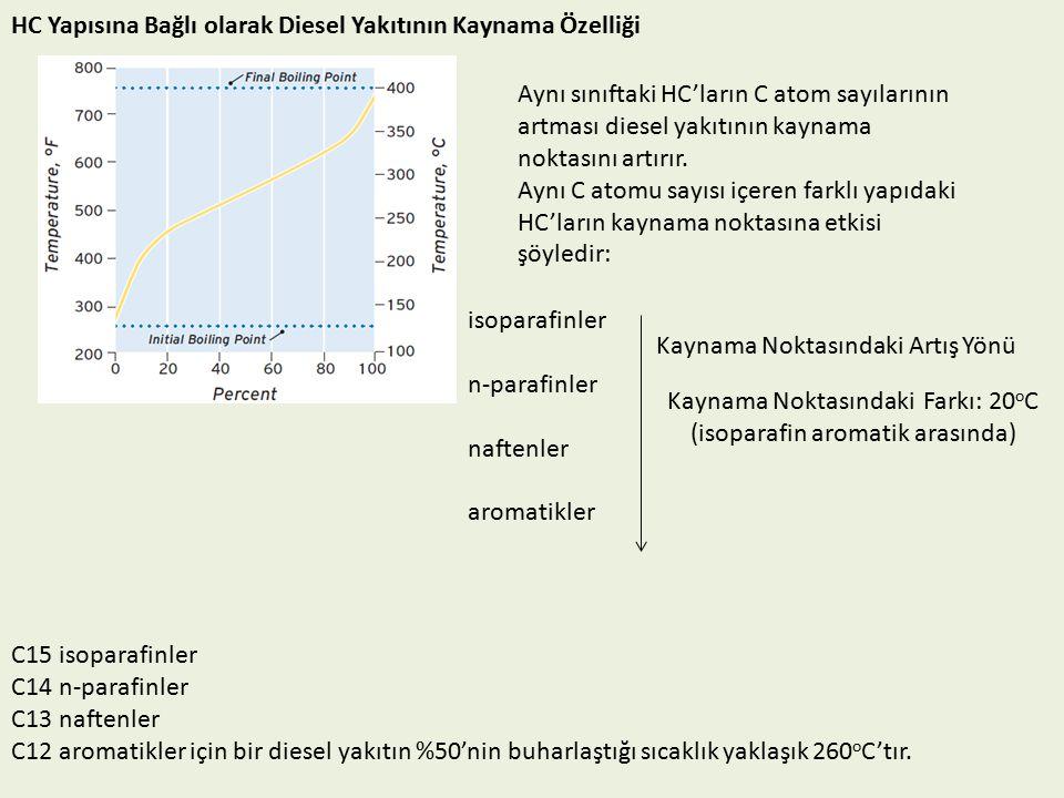 Kaynama Noktasındaki Farkı: 20oC (isoparafin aromatik arasında)