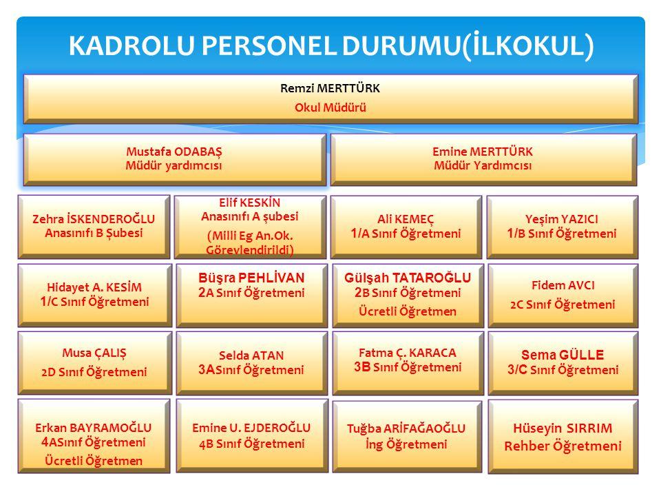 KADROLU PERSONEL DURUMU(İLKOKUL)