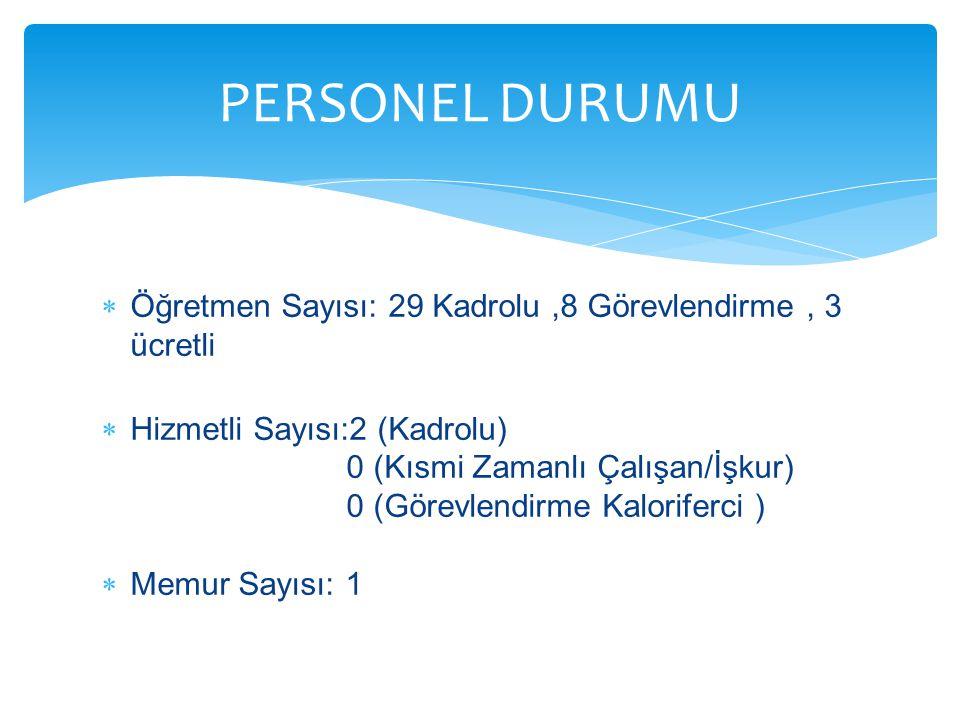 PERSONEL DURUMU Öğretmen Sayısı: 29 Kadrolu ,8 Görevlendirme , 3 ücretli.