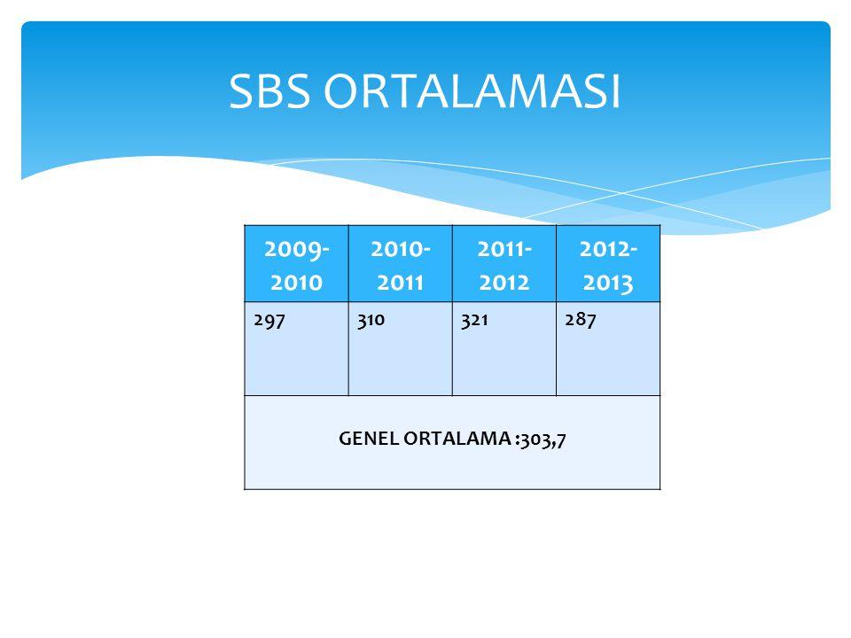 SBS ORTALAMASI 2009-2010 2010-2011 2011-2012 2012-2013 297 310 321 287 GENEL ORTALAMA :303,7