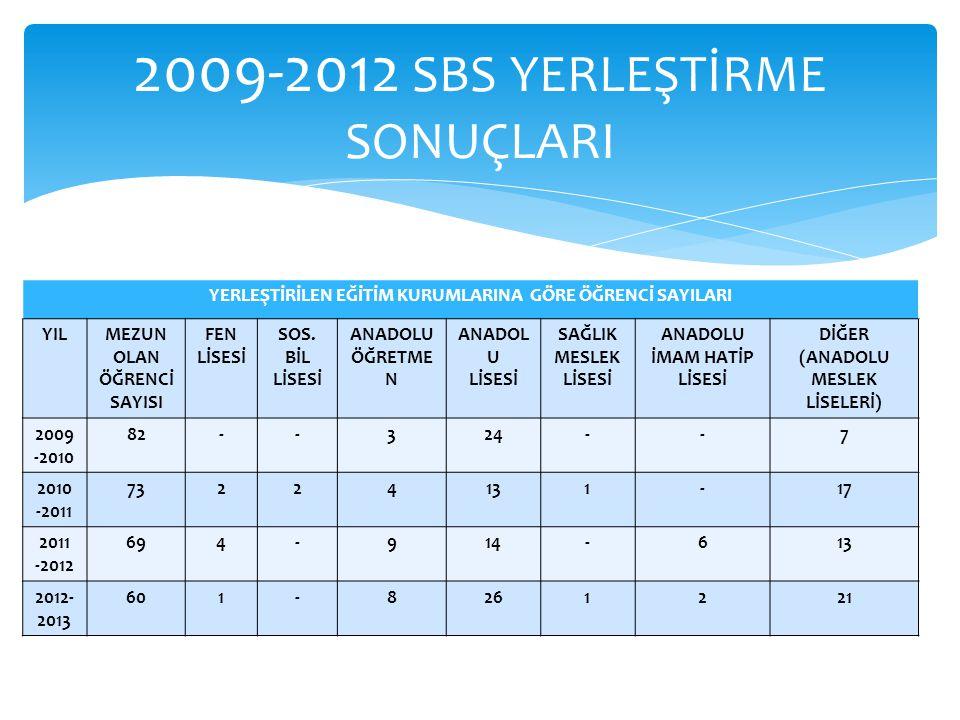 2009-2012 SBS YERLEŞTİRME SONUÇLARI