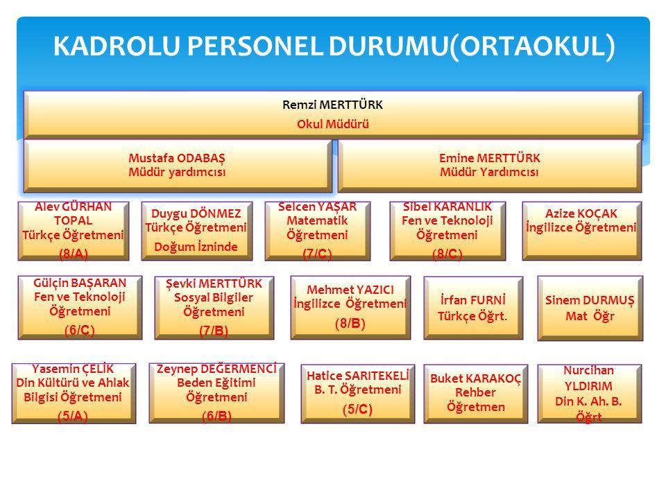 KADROLU PERSONEL DURUMU(ORTAOKUL)