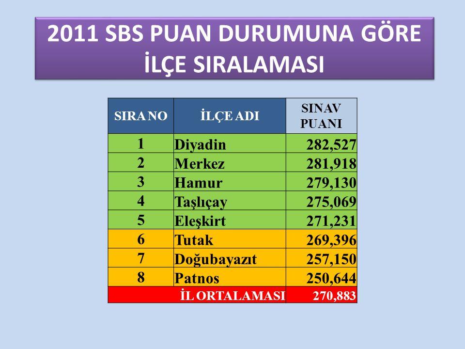 2011 SBS PUAN DURUMUNA GÖRE İLÇE SIRALAMASI