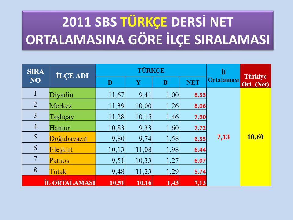 2011 SBS TÜRKÇE DERSİ NET ORTALAMASINA GÖRE İLÇE SIRALAMASI