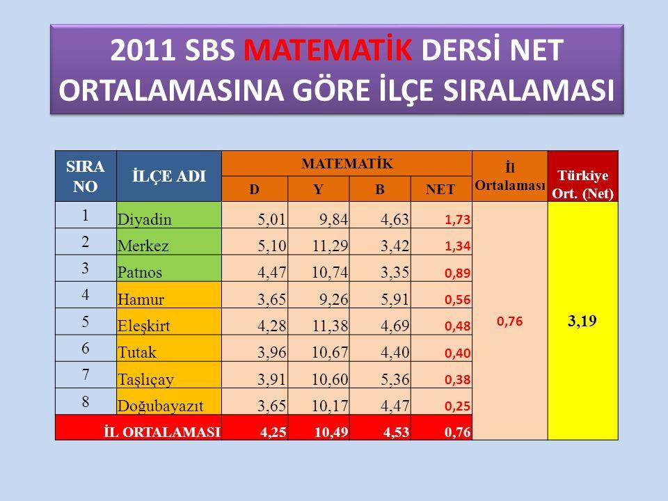 2011 SBS MATEMATİK DERSİ NET ORTALAMASINA GÖRE İLÇE SIRALAMASI