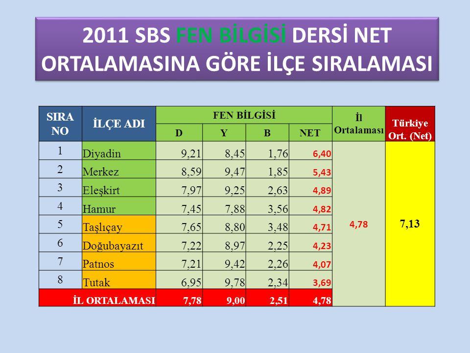 2011 SBS FEN BİLGİSİ DERSİ NET ORTALAMASINA GÖRE İLÇE SIRALAMASI