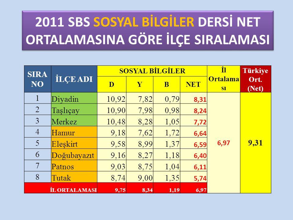 2011 SBS SOSYAL BİLGİLER DERSİ NET ORTALAMASINA GÖRE İLÇE SIRALAMASI