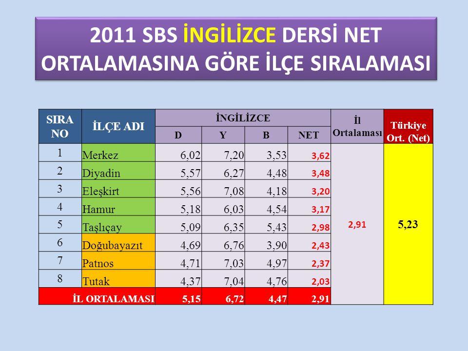 2011 SBS İNGİLİZCE DERSİ NET ORTALAMASINA GÖRE İLÇE SIRALAMASI