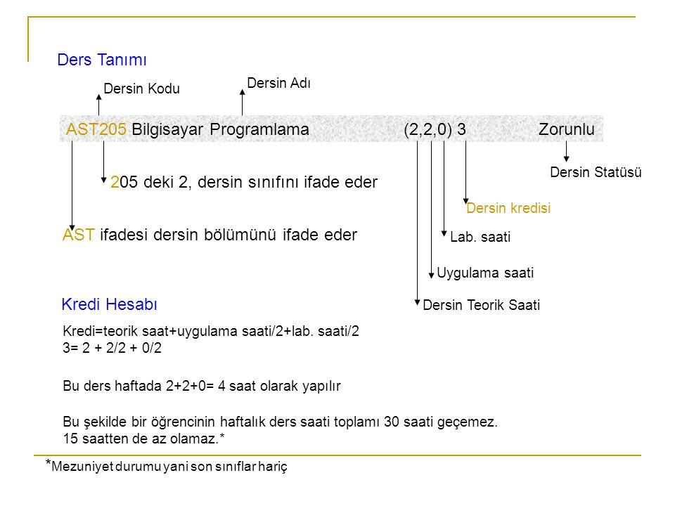 AST205 Bilgisayar Programlama (2,2,0) 3 Zorunlu