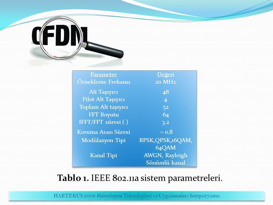 Tablo 1. IEEE 802.11a sistem parametreleri.