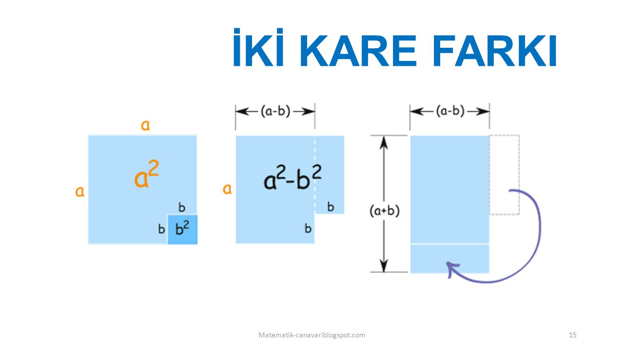 İKİ KARE FARKI Matematik-canavariblogspot.com