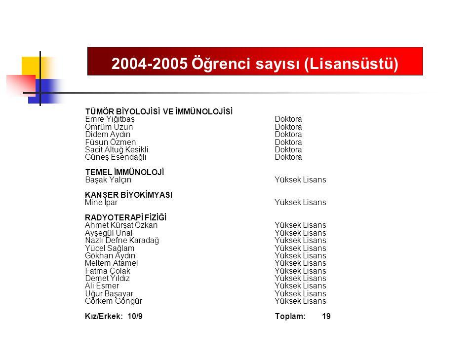 2004-2005 Öğrenci sayısı (Lisansüstü)