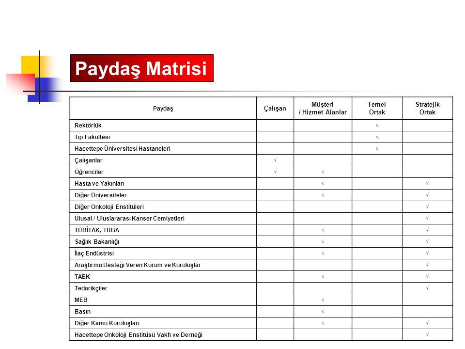 Paydaş Matrisi Çalışan Müşteri / Hizmet Alanlar Temel Ortak Stratejik