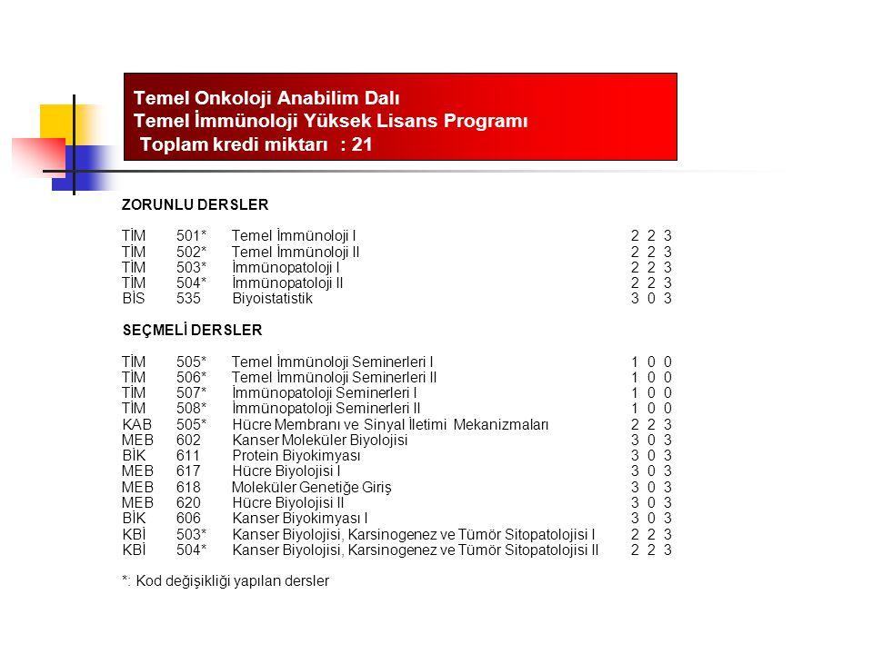 Temel Onkoloji Anabilim Dalı Temel İmmünoloji Yüksek Lisans Programı Toplam kredi miktarı : 21