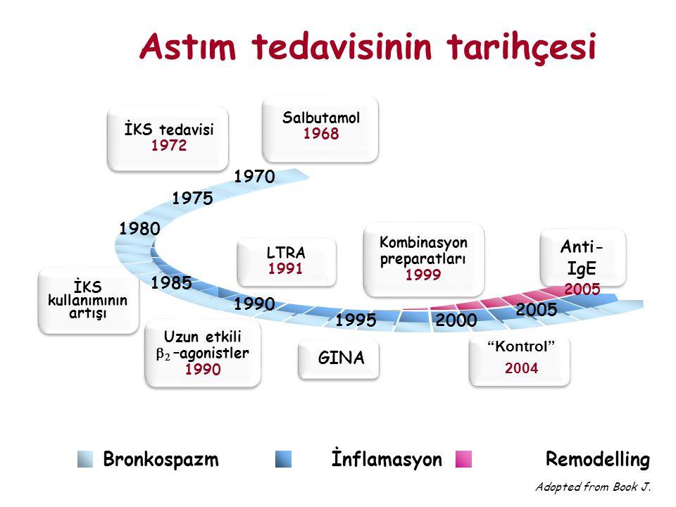 Astım tedavisinin tarihçesi
