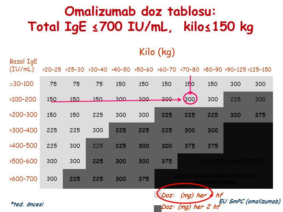 Omalizumab doz tablosu: Total IgE ≤700 IU/mL, kilo≤150 kg