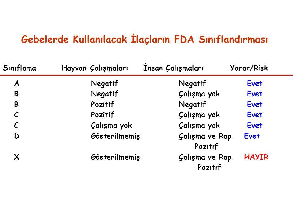 Gebelerde Kullanılacak İlaçların FDA Sınıflandırması