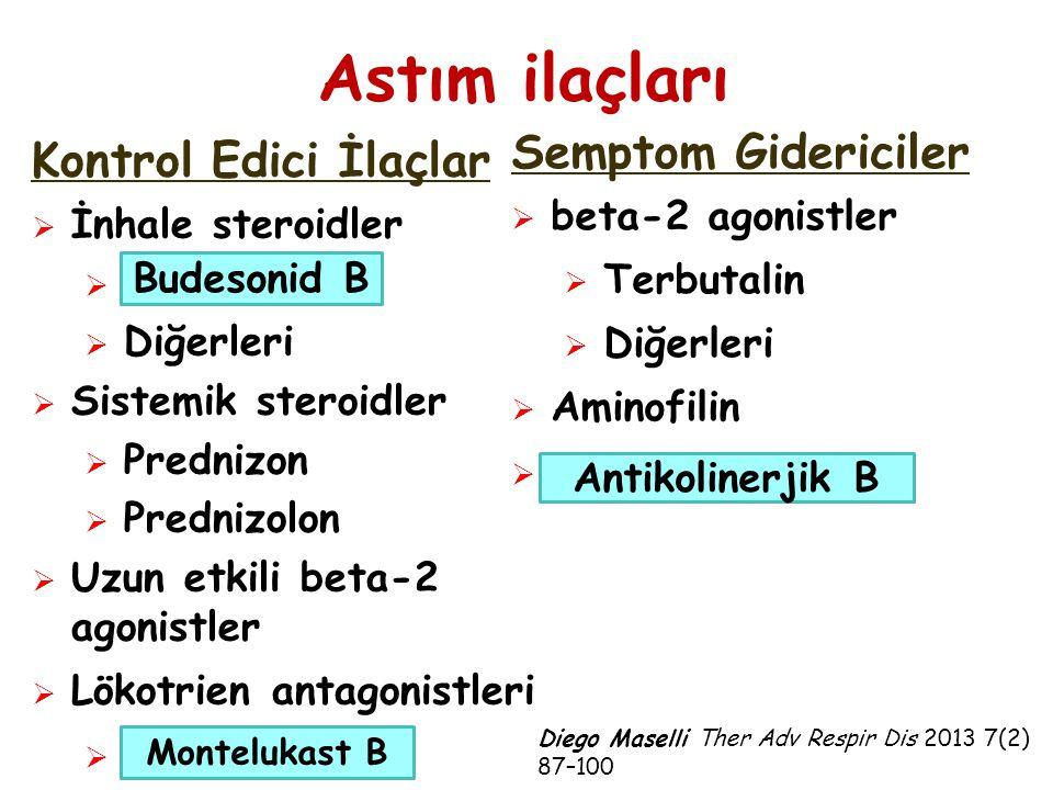 Astım ilaçları Semptom Gidericiler Kontrol Edici İlaçlar