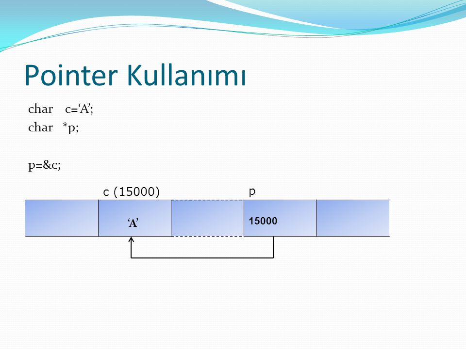 Pointer Kullanımı char c='A'; char *p; p=&c; c (15000) p 'A' 15000