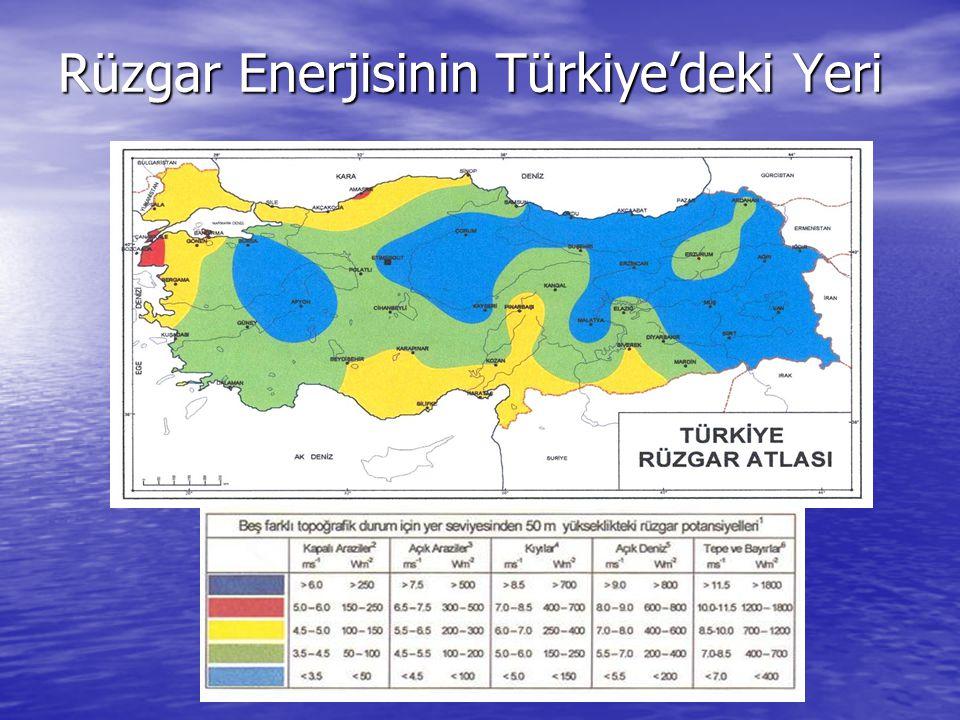 Rüzgar Enerjisinin Türkiye'deki Yeri
