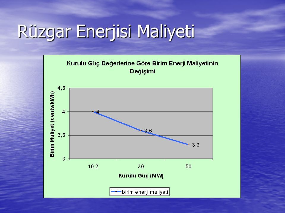 Rüzgar Enerjisi Maliyeti