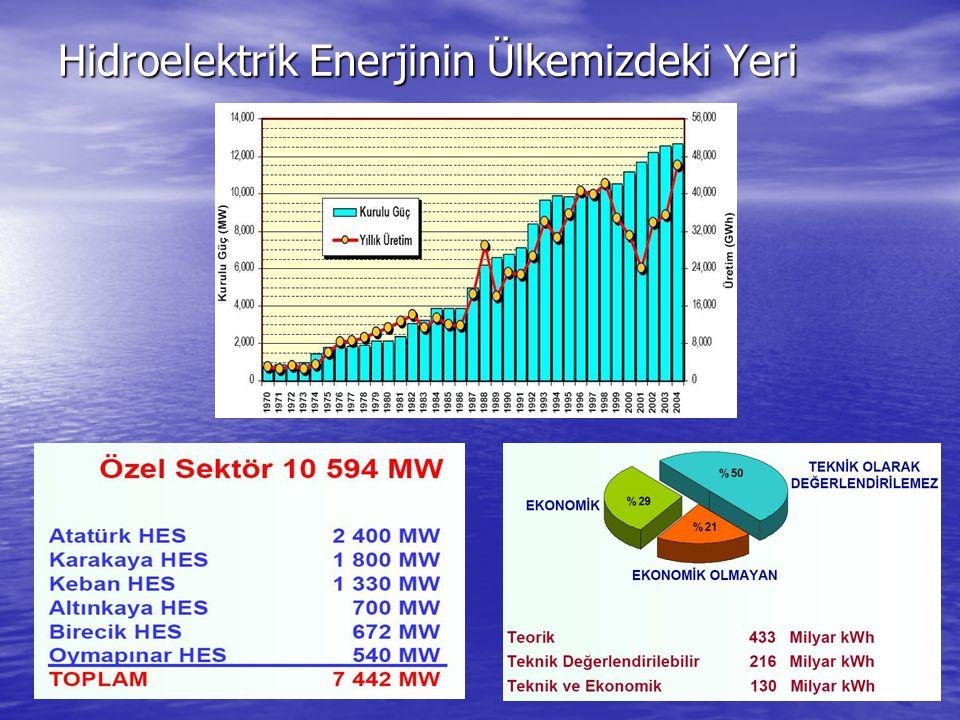 Hidroelektrik Enerjinin Ülkemizdeki Yeri