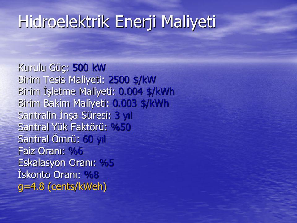 Hidroelektrik Enerji Maliyeti