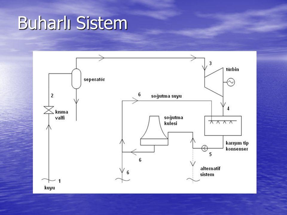 Buharlı Sistem