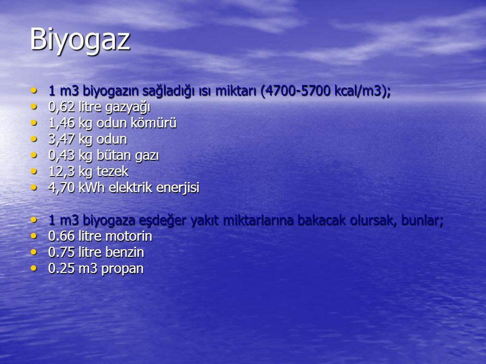 Biyogaz 1 m3 biyogazın sağladığı ısı miktarı (4700-5700 kcal/m3);