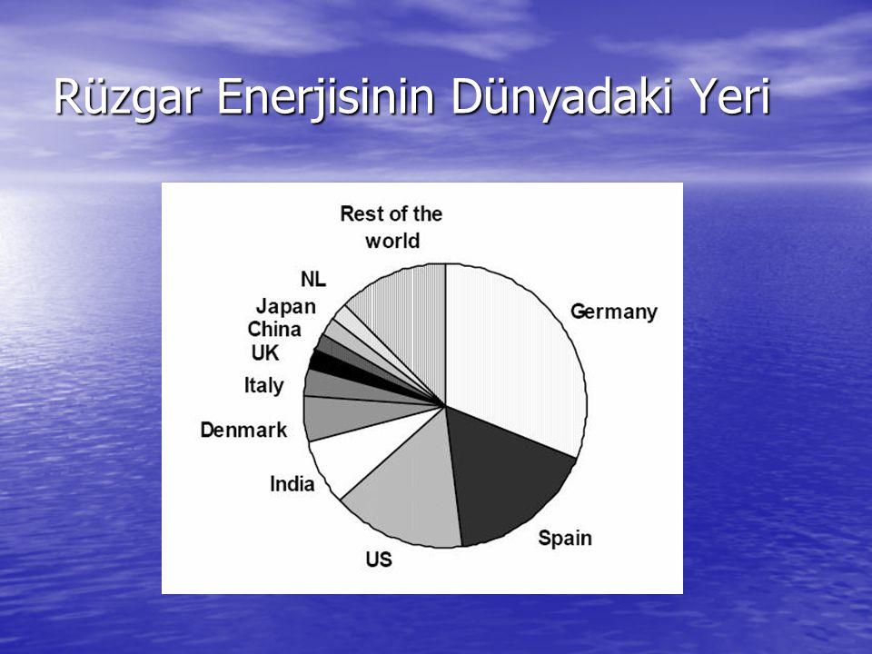 Rüzgar Enerjisinin Dünyadaki Yeri