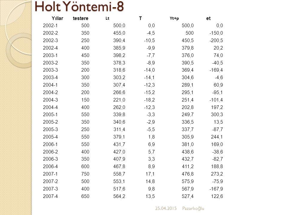 Holt Yöntemi-8 Yıllar testere Lt T Yt+p et 2002-1 500 500,0 0,0 2002-2