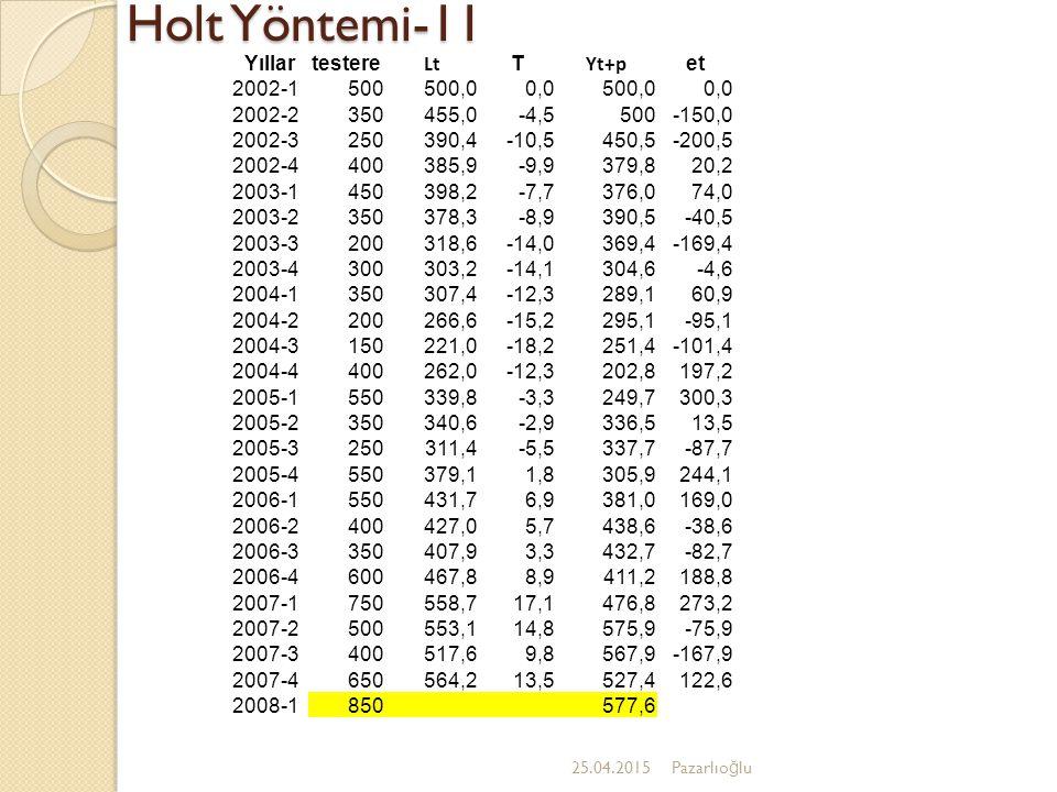 Holt Yöntemi-11 Yıllar testere Lt T Yt+p et 2002-1 500 500,0 0,0