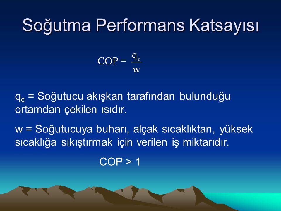 Soğutma Performans Katsayısı