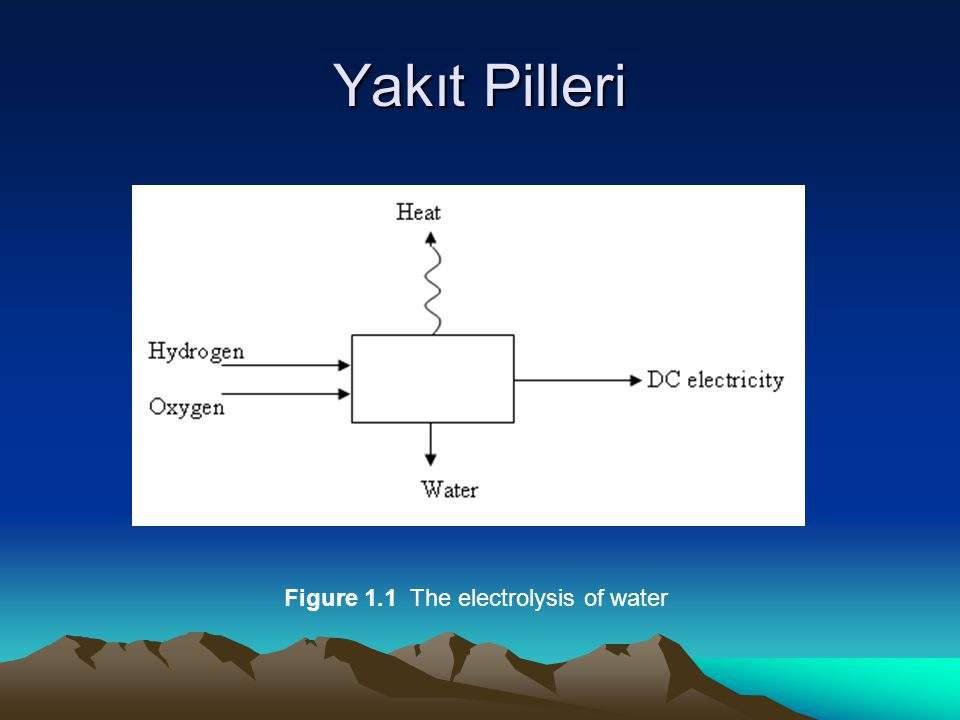 Yakıt Pilleri Figure 1.1 The electrolysis of water