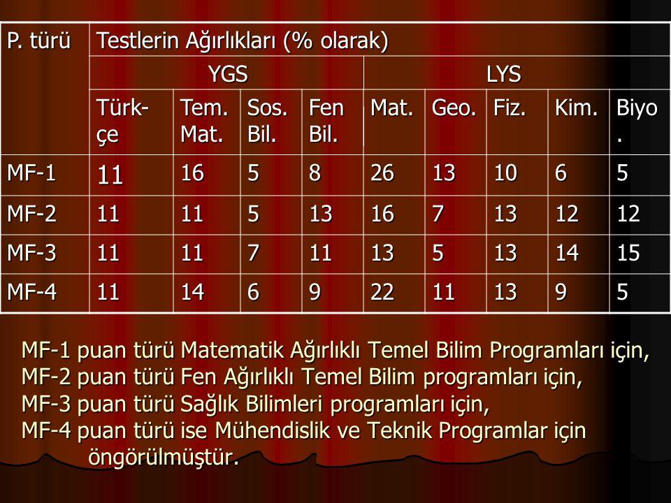 11 P. türü Testlerin Ağırlıkları (% olarak) YGS LYS Türk-çe Tem. Mat.