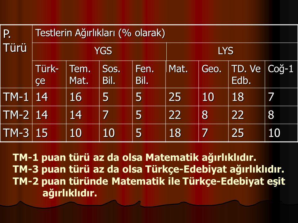 P. Türü Testlerin Ağırlıkları (% olarak) YGS LYS. Türk-çe. Tem. Mat.