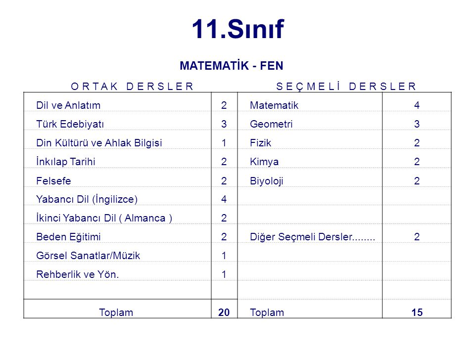11.Sınıf MATEMATİK - FEN O R T A K D E R S L E R