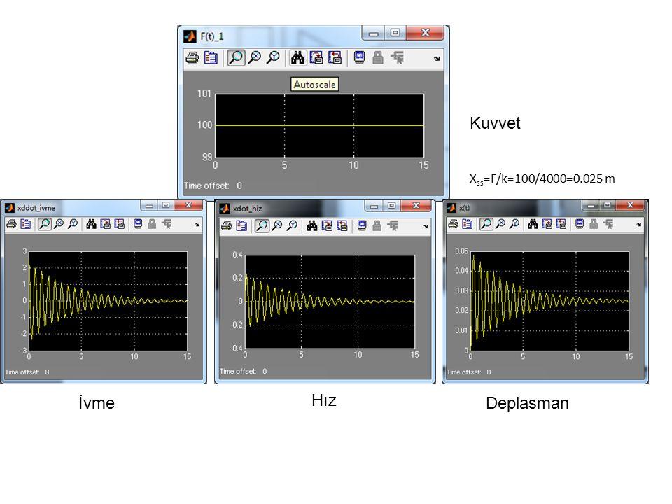 Kuvvet Xss=F/k=100/4000=0.025 m İvme Hız Deplasman