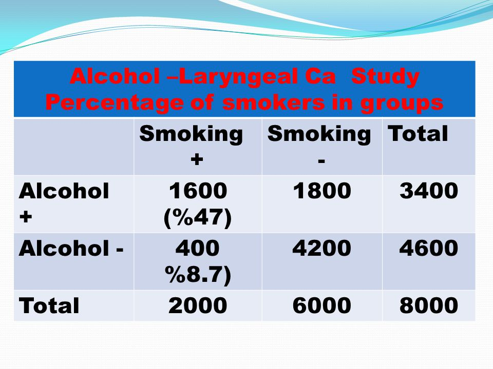 Alcohol –Laryngeal Ca Study Percentage of smokers in groups