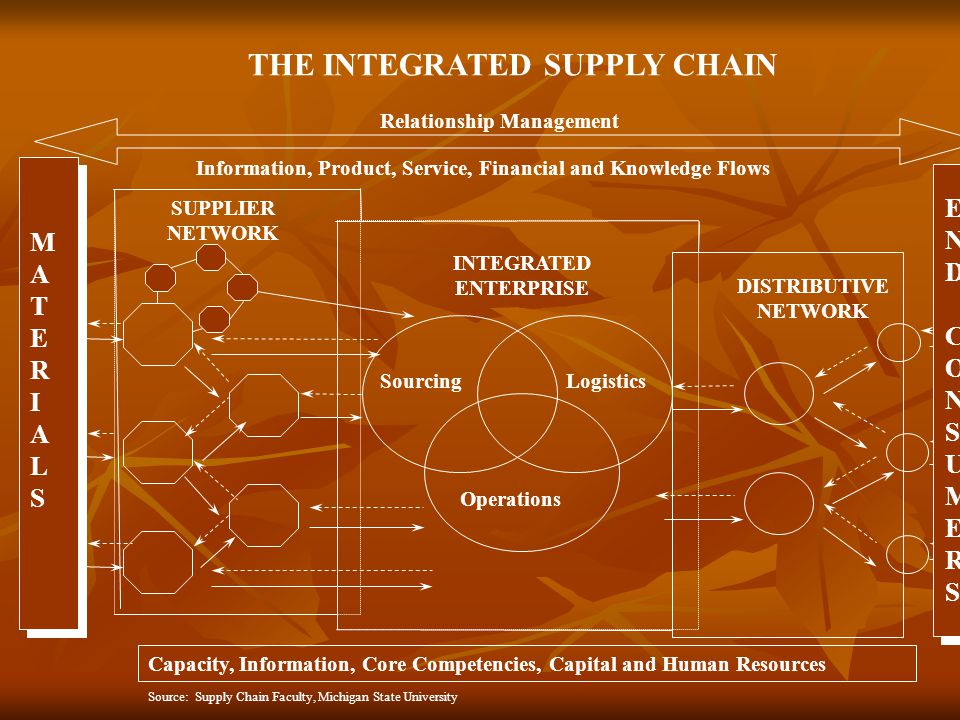 THE INTEGRATED SUPPLY CHAIN