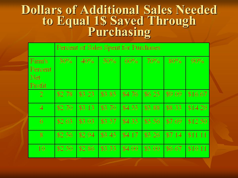 Dollars of Additional Sales Needed to Equal 1$ Saved Through Purchasing